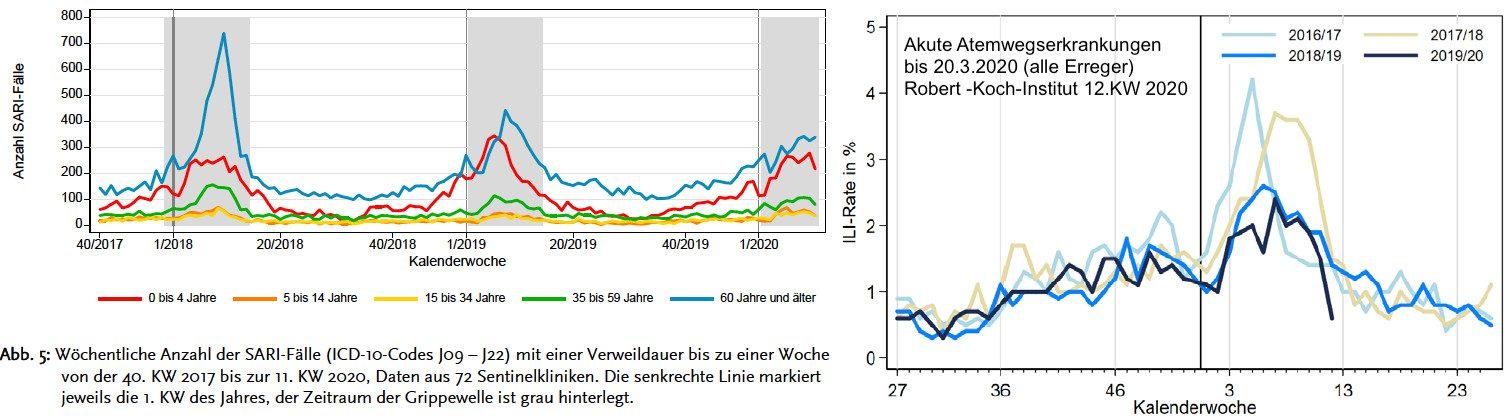 Quelle: https://influenza.rki.de/Wochenberichte/2019_2020/2020-12.pdf